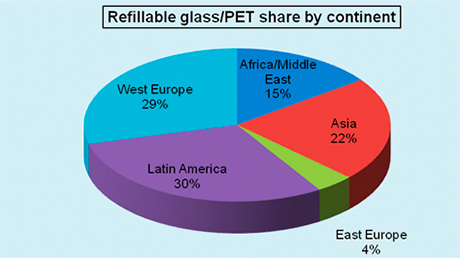 Market research group Canadean looks at the rise of the PET