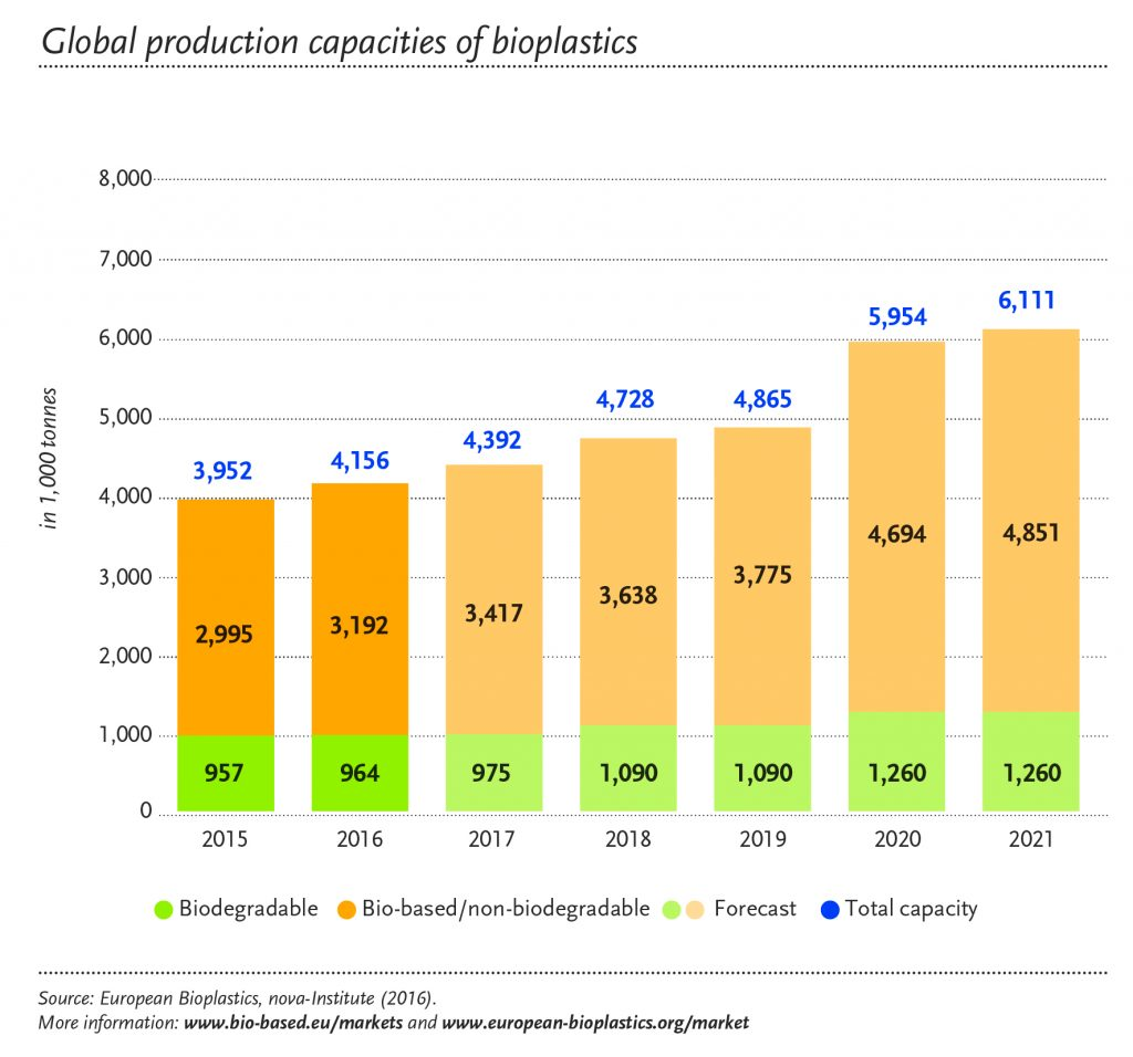 global-prod-capacity_total_2016_en